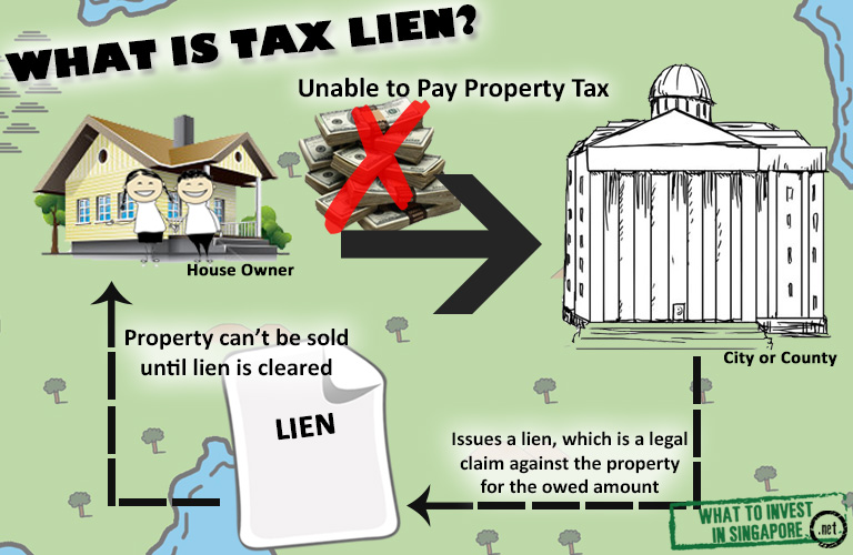 how to find tax lien properties