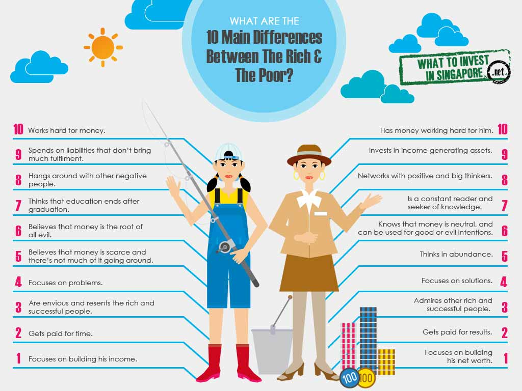 10 Differences between the rich and poor
