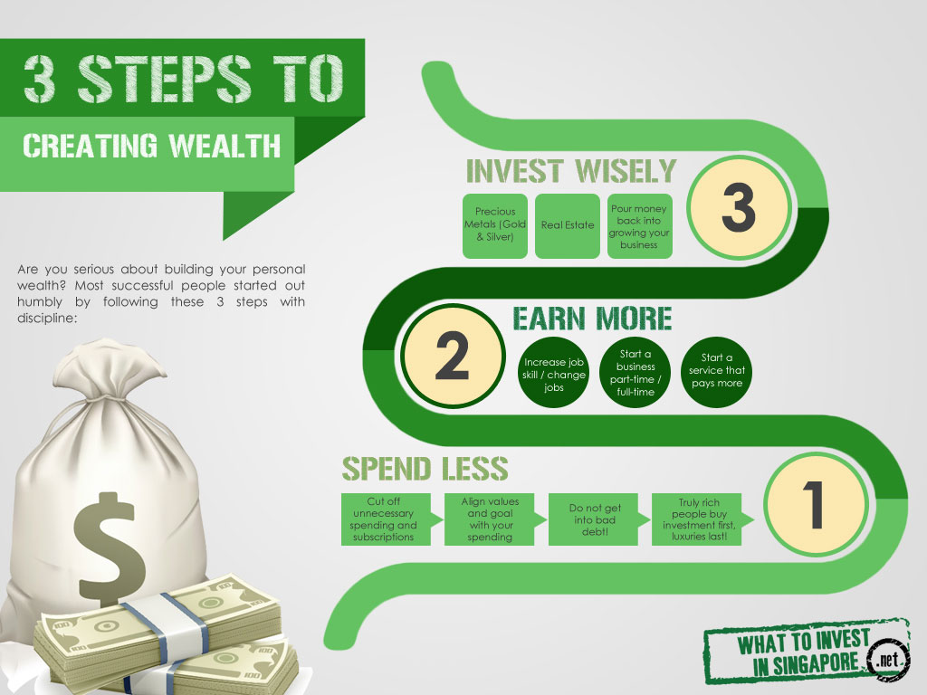 3StepsToCreatingWealthSmall